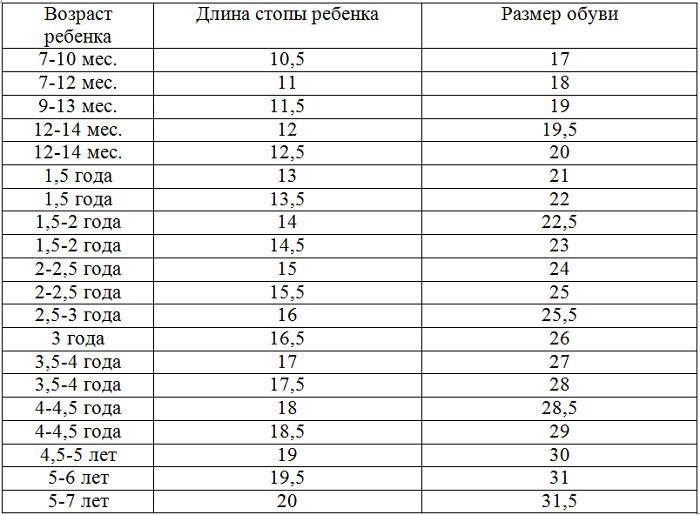 353bc94fc Для детей российский размер обуви важно правильно подбирать в сантиметрах,  так как в этом возрасте идет формирования костного скелета.